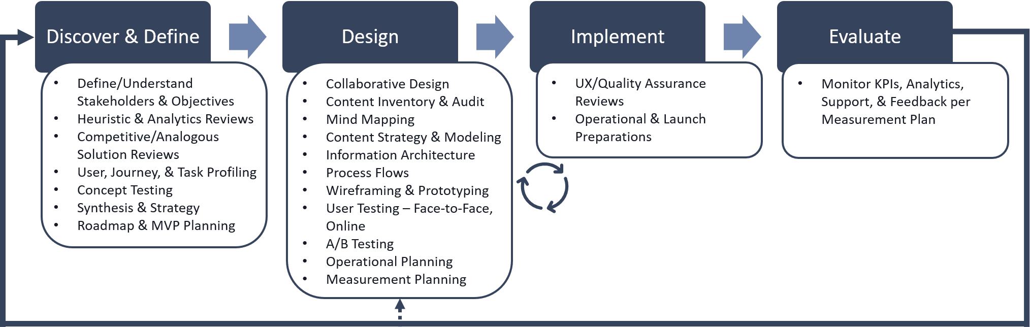 VistaPath UX Consulting Services Overview